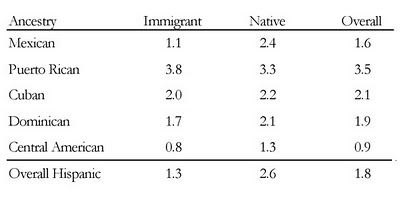 Incarceration rates of Hispanics vs whites
