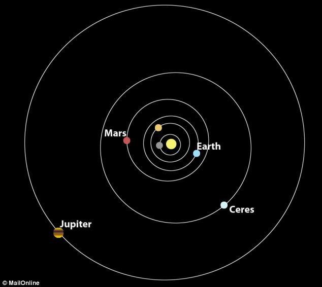 venus on asteroid belt - photo #26