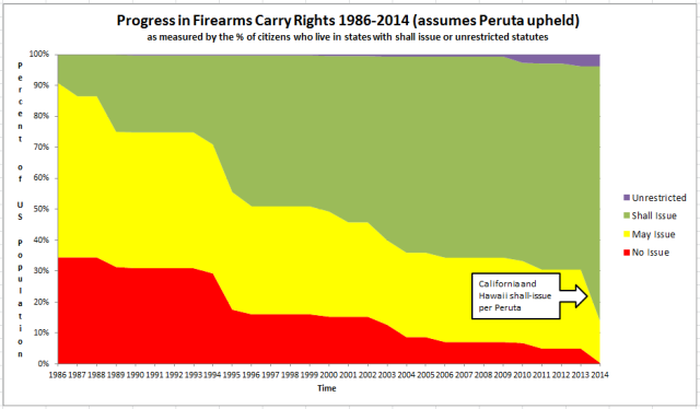 US Concealed Carry via WaPo http://www.washingtonpost.com/news/volokh-conspiracy/wp/2014/02/17/growth-chart-of-right-to-carry/