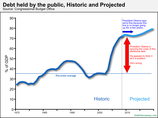 Approaching a point of no return, when debt inexorably creates more debt, in exponential fashion