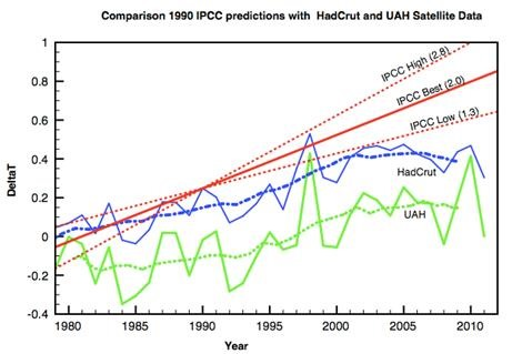 http://wattsupwiththat.com/2014/02/25/government-weather-and-climate-forecasts-are-failures/