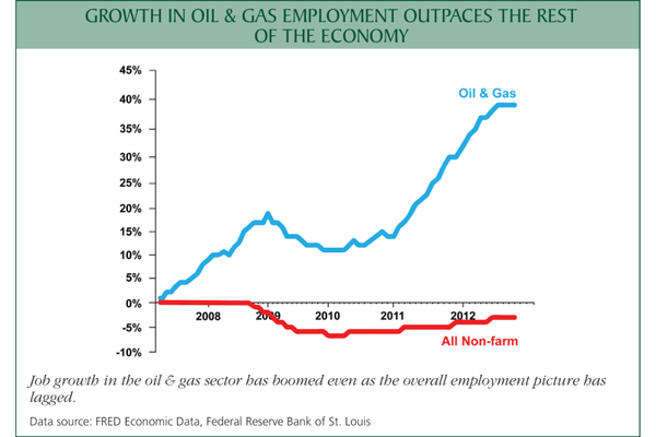 If Obama's EPA kills oil & gas, there will be nothing left