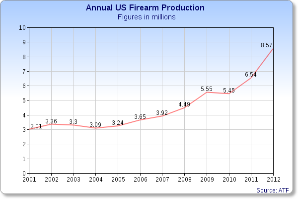 http://www.guns.com/2014/02/21/atf-gun-production-31-percent-latest-report-nearly-tripled-since-2000/