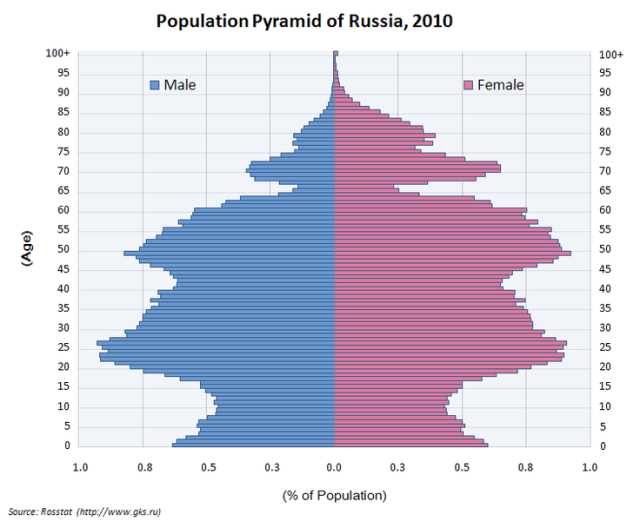 Russia's Deeply Notched Population Pyramid