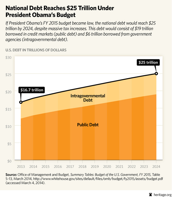 Obama pushes US debt to $25 Trillion