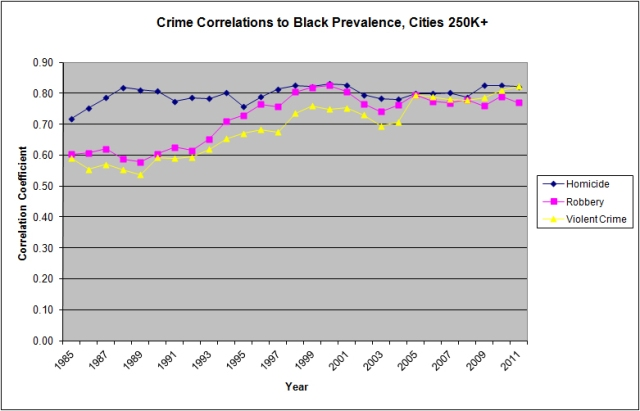 Homicide, Robbery, and Violent Crime correlations to black prevalence in US cities above 250K population http://www.unz.com/article/race-and-crime-in-america/