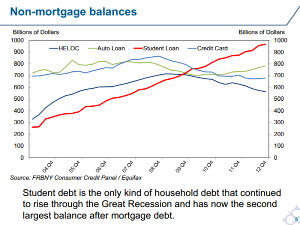Less and less money and credit available for mortgages and raising families