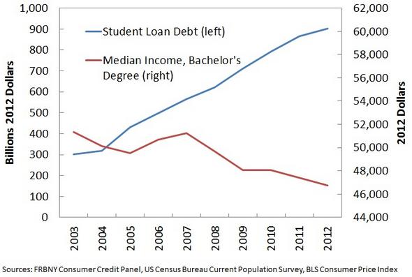 College Costs vs Benefits Trend