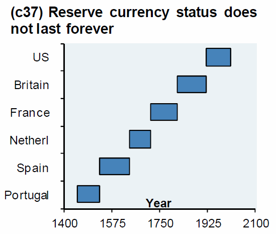 US Dollar out of time as world reserve currency?