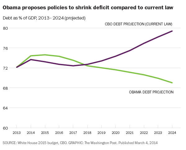 Obama-the-clown vs. the Congressional Budget Office