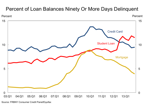 Overdue Loan Payments Eventually Drag an Economy Down