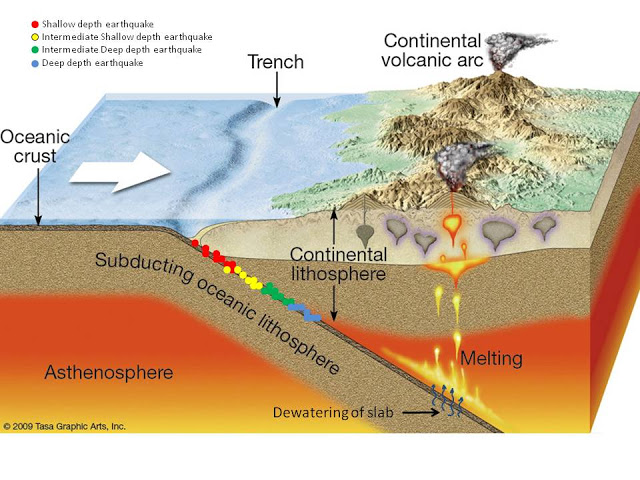 Subduction Boundary