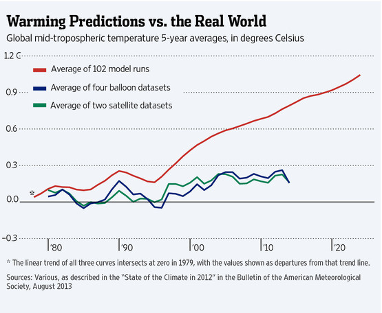 Climate Models are Barking Up the Wrong Tree