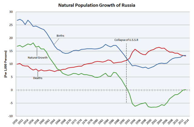 Population Dynamics in Russia https://commons.wikimedia.org/wiki/File:Natural_Population_Growth_of_Russia.PNG