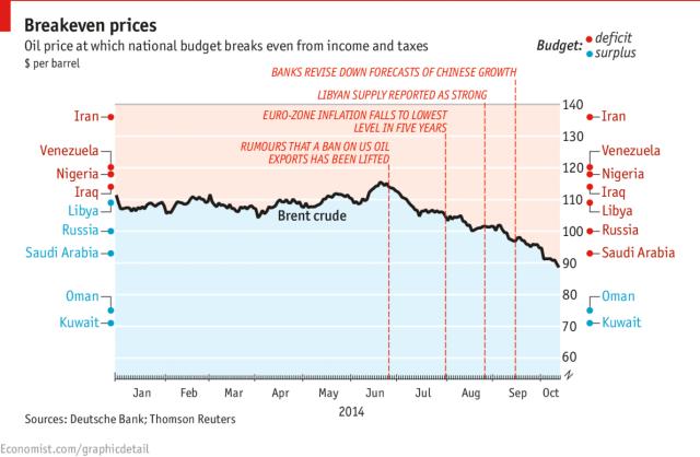 Fiscal Breakeven Estimates by Deutschebank http://www.economist.com/blogs/graphicdetail/2014/10/daily-chart-7?