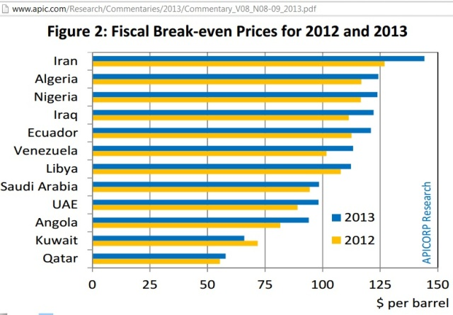 OPEC Fiscal Breakeven Increased almost 10% in 2013