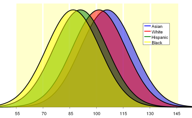 IQ Distributions by Race Wikipedia Image