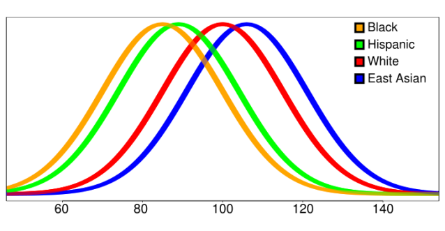 IQ by Race North America _ Wikipedia