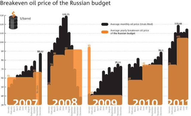 Fiscal Breakeven for Russia over a 5 year period -- A moving target that depends on many political decisions, currency exchange rates, and global energy prices