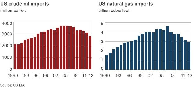 Improving US Energy Production http://www.bbc.com/news/business-23151813
