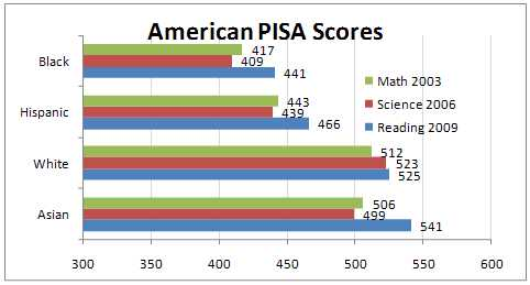 PISA Scores Reflect Group Differences in Aptitude and Achievement