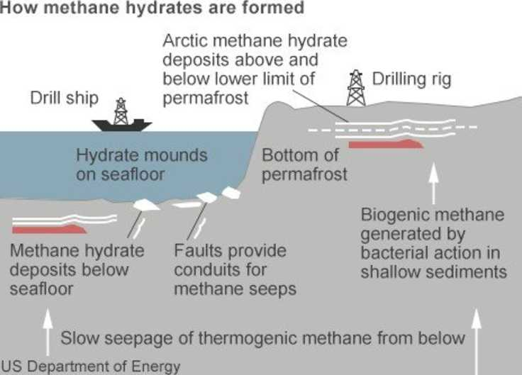 Methane hydrates renewable hydrocarbons w more energy than earths methane hydrates basic chart usdoe fandeluxe Images