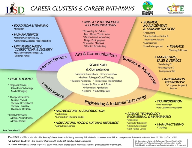 A Small Subset of Career Possibilities