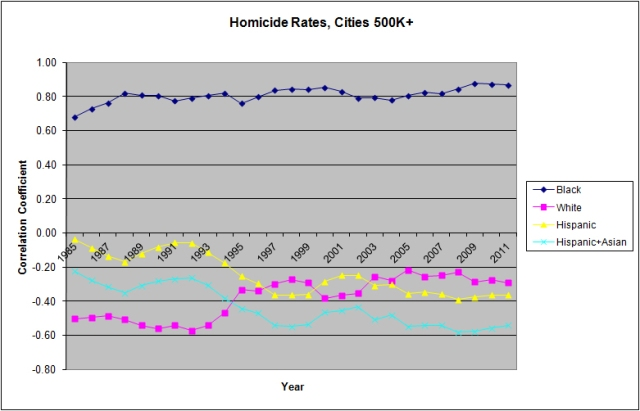 Ron Unz: Correlation of Black Population w/ Homicide Rates in US Cities of 500K +