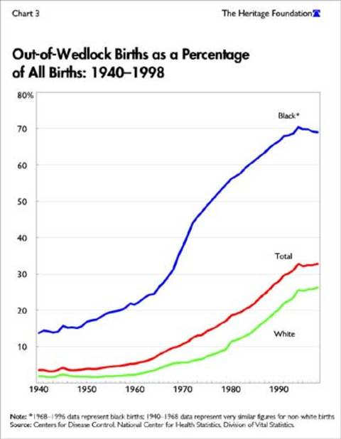 Illegitimate Births by Race
