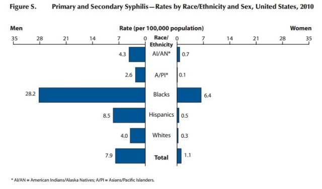 Syphilis Rates by Race US