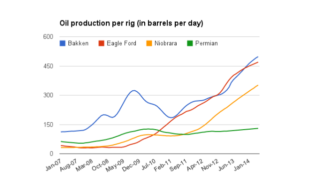 US Oil Production Per Rig Continues to Climb Due to Improved Technologies and Procedures