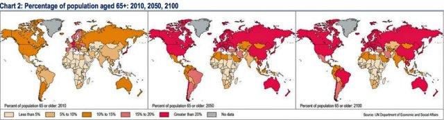 Global Ageing  Note:  Most Russian Males Die Before Reaching 65