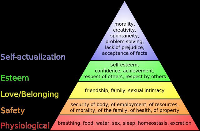 Maslow's Hierarchy Wikipedia .. Finkelstein