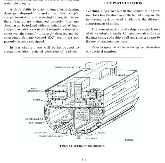 Ship Compartments http://www.globalsecurity.org/military/library/policy/navy/nrtc/14057_ppr_ch3.pdf