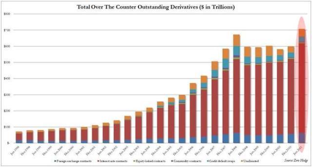 Outstanding Derivatives ZeroHedge