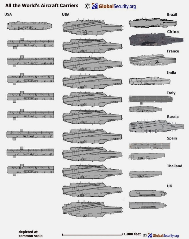 World's Aircraft Carriers