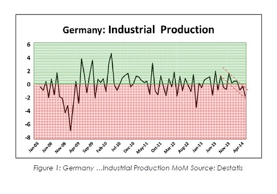 Industrial Decline is the New Normal