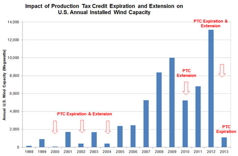 Wind Turbines Cannot Survive On Their Own Without Ruinous Subsidies and Mandates http://www.realclearenergy.org/charticles/2014/07/09/wind_collapses_without_tax_credit_107878.html