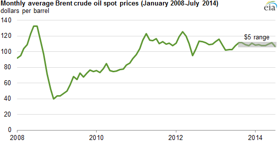 Global Oil Price 2008 - 2014 http://www.realclearenergy.org/charticles/2014/08/24/despite_turmoil_price_of_oil_remains_remarkably_stable_107977.html