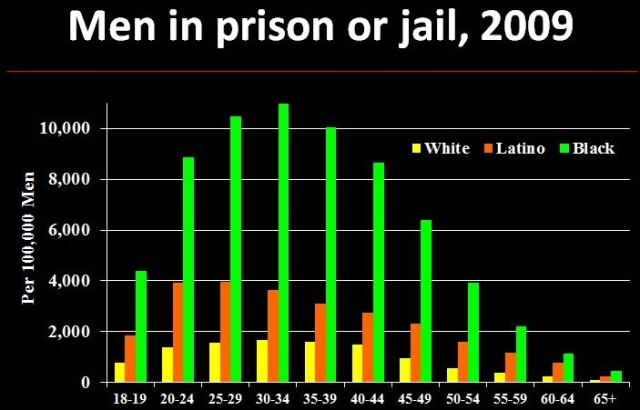 More Blacks in Prison
