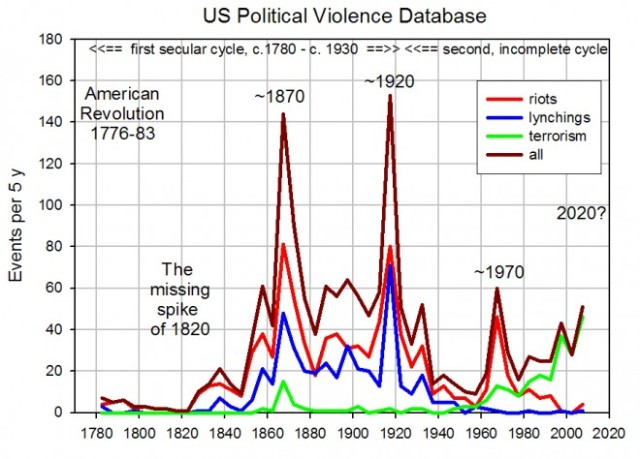 Cliodynamics Chart of US Political Violence 1780 - 2020 http://www.wired.com/2013/04/cliodynamics-peter-turchin/all/