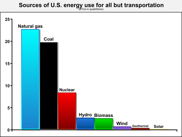 US Energy Sources, Except Transportation http://keithhennessey.com/2012/03/12/nearly-doubling-renewable-energy-generation/