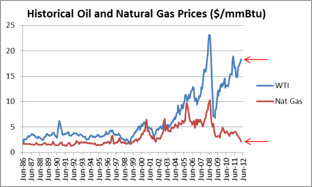gas vs oil prices in million btu