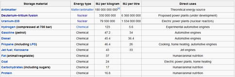 Energy Density Table Demonstrating the Advantages of Nuclear Energy http://energyandnuclear.com/2012/08/25/1304/