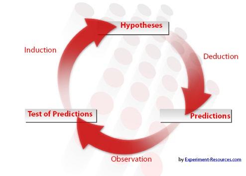 Cycle of Reasoning