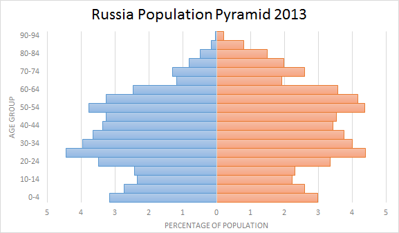 Russian Population Pyramid 2013