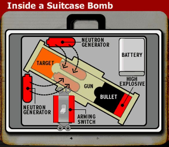 Suitcase Nuke  Through the Eyes of the Enemy by former GRU Colonel Stansilav Lunev