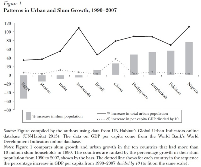 Slum Population Increase http://www.citylab.com/work/2014/01/amazing-endurance-slums/8120/