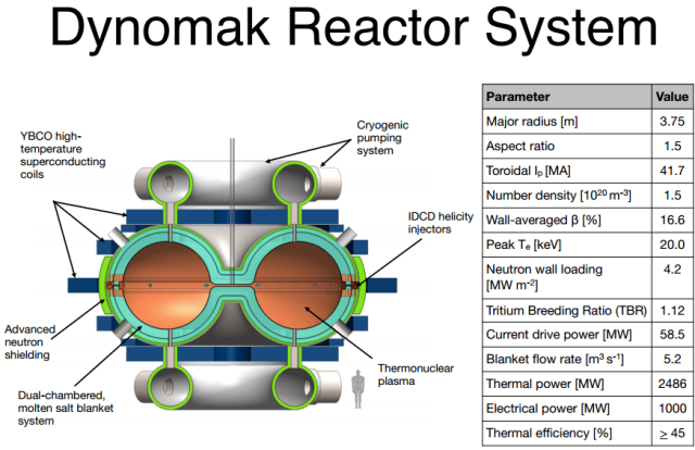 Dynomac Fusion Reactor System http://nextbigfuture.com/2014/10/dynomak-nuclear-fusion-roadmap-and.html