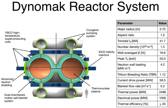 arc reactor technology real pdf